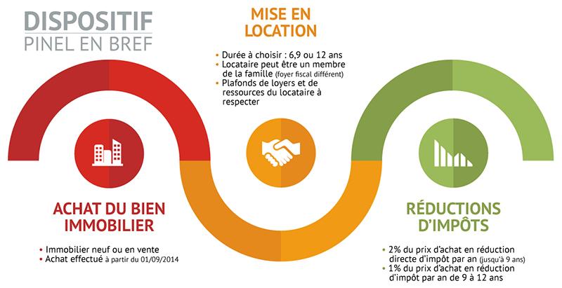 investir en loi Pinel à Montpellier